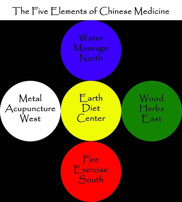 Tai Chi and Qi Gong Study Group